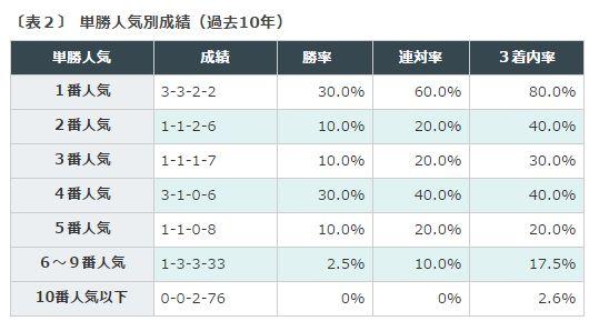 %e3%82%b8%e3%83%a3%e3%83%91%e3%83%b3%e3%82%ab%e3%83%83%e3%83%97%e5%8d%98%e5%8b%9d%e4%ba%ba%e6%b0%97%e5%88%a5%e6%88%90%e7%b8%be