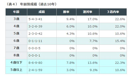 %e3%82%a8%e3%83%aa%e3%82%b6%e3%83%99%e3%82%b9%e5%a5%b3%e7%8e%8b%e6%9d%af%e5%b9%b4%e9%bd%a2%e5%88%a5%e6%88%90%e7%b8%be