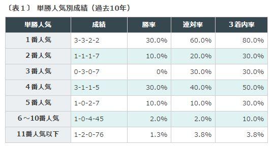 %e3%83%9e%e3%82%a4%e3%83%abcs%e9%81%8e%e5%8e%bb10%e5%b9%b4%e5%8d%98%e5%8b%9d%e4%ba%ba%e6%b0%97%e5%88%a5%e6%88%90%e7%b8%be