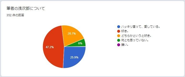 浅次郎のどんぶり毒者アンケート2021の結果
